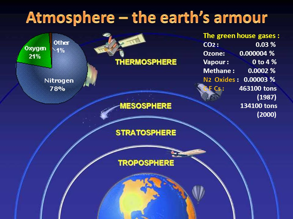 The green house gases : CO 2 : 0.03 % Ozone: 0.000004 % Vapour : 0 to 4 % Methane : 0.0002 % N 2 Oxides : 0.00003 % C F Cs : 463100 tons (1987) 134100 tons (2000)