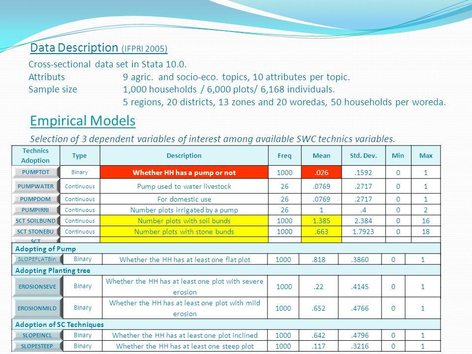 Data Description (IFPRI 2005) Cross-sectional data set in Stata 10.0. Attributs 9 agric. and socio-eco. topics, 10 attributes per topic. Sample size 1