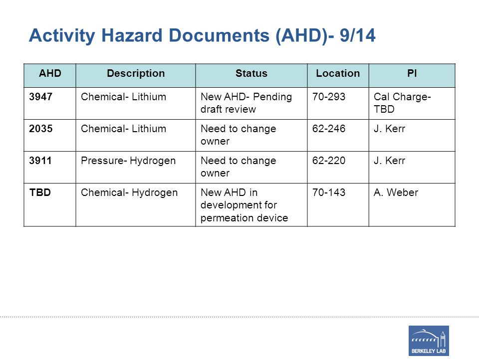 Activity Hazard Documents (AHD)- 9/14 AHDDescriptionStatusLocationPI 3947Chemical- LithiumNew AHD- Pending draft review 70-293Cal Charge- TBD 2035Chemical- LithiumNeed to change owner 62-246J.