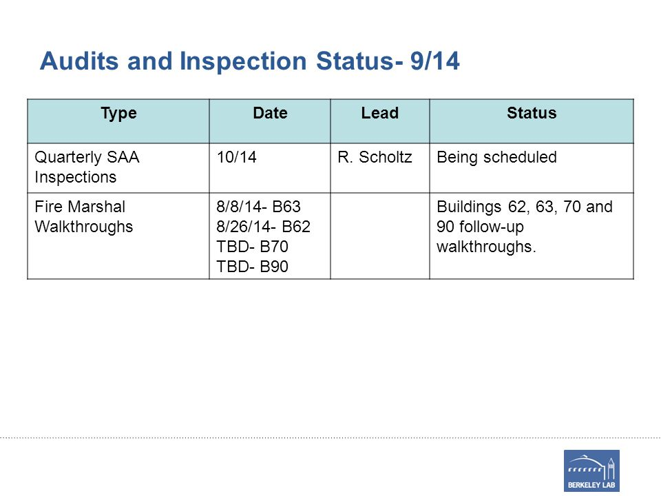 Audits and Inspection Status- 9/14 TypeDateLeadStatus Quarterly SAA Inspections 10/14R.