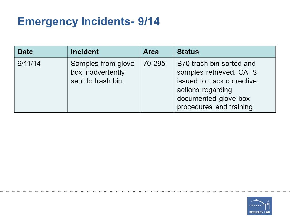 Emergency Incidents- 9/14 DateIncidentAreaStatus 9/11/14Samples from glove box inadvertently sent to trash bin.