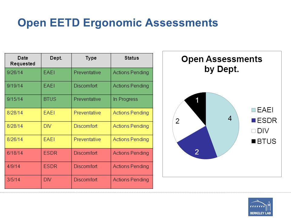 Open EETD Ergonomic Assessments Date Requested Dept.TypeStatus 9/26/14EAEIPreventativeActions Pending 9/19/14EAEIDiscomfortActions Pending 9/15/14BTUSPreventativeIn Progress 8/28/14EAEIPreventativeActions Pending 8/28/14DIVDiscomfortActions Pending 8/26/14EAEIPreventativeActions Pending 6/18/14ESDRDiscomfortActions Pending 4/9/14ESDRDiscomfortActions Pending 3/5/14DIVDiscomfortActions Pending