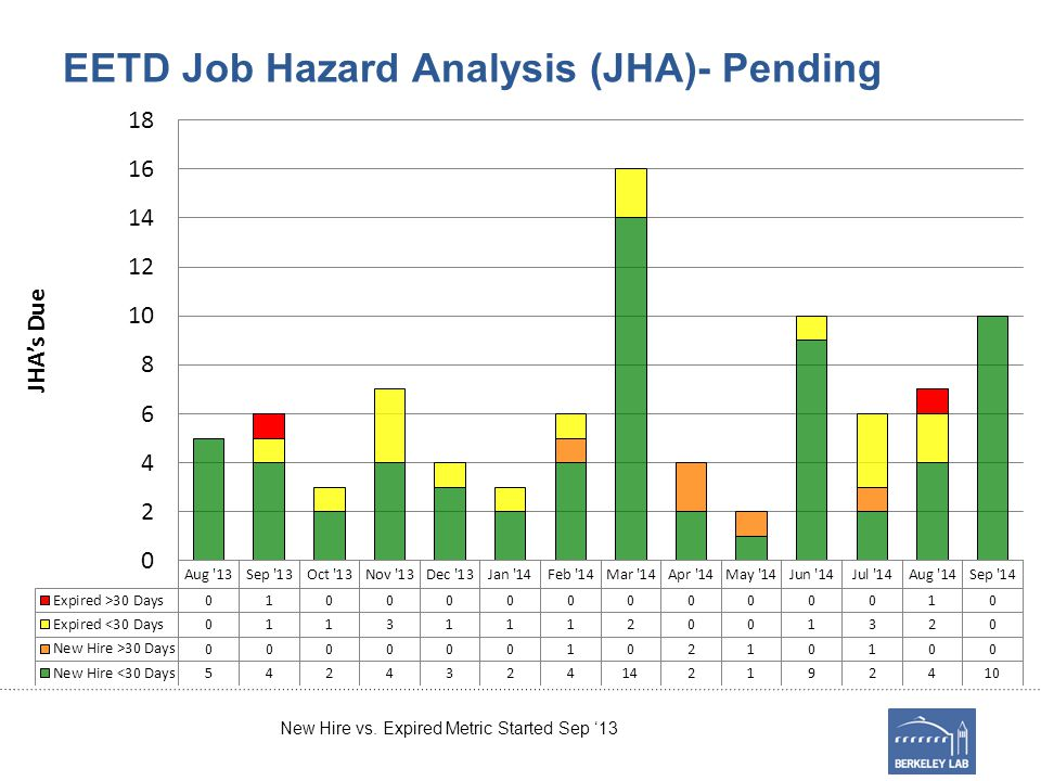 EETD Job Hazard Analysis (JHA)- Pending New Hire vs. Expired Metric Started Sep '13