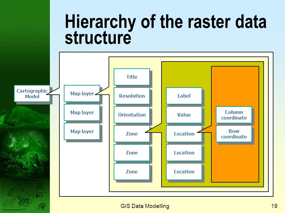 GIS Data Modelling18 Data structure of raster data model  Cartographic model (database)  Map layer (overlay, coverage, grid)  Zone (region)  Locat