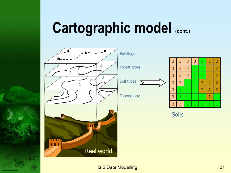 GIS Data Modelling20 Cartographic model  The data for an area can be visualised as maps or layers.  A cartographic model is a set of data describing