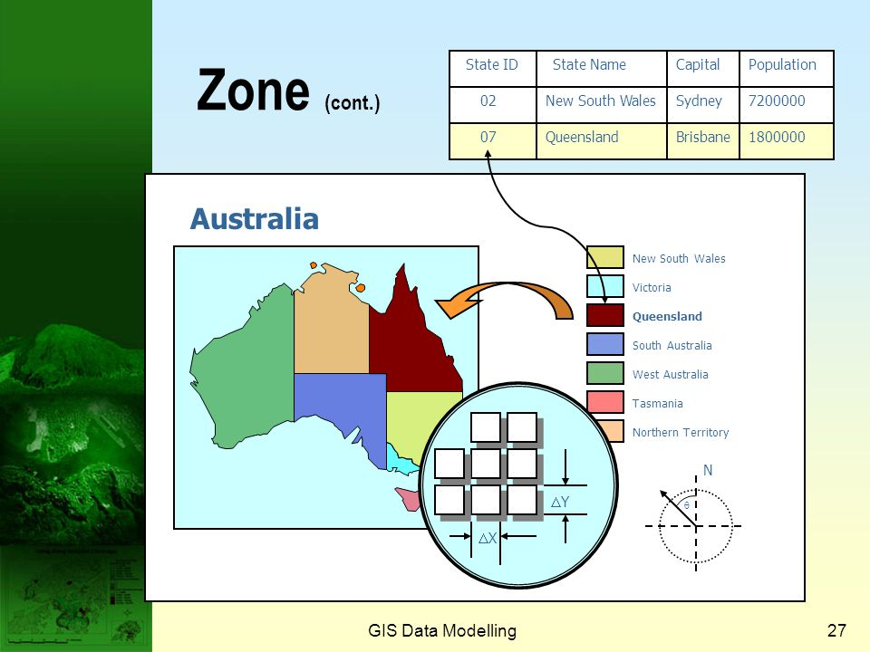 GIS Data Modelling26 Value and label of a zone  Value  The item of information stored in a layer for each cell or pixel  Cells in the same zone hav