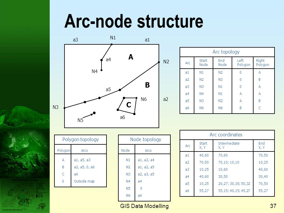 GIS Data Modelling36 Arcs (cont.) Start node End note vertex An Arc