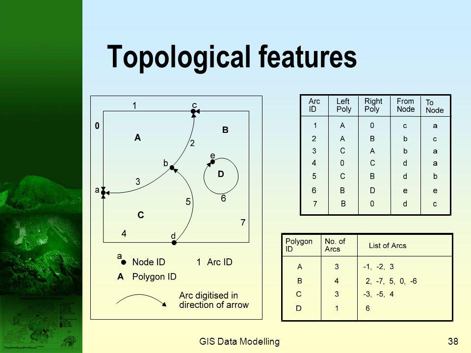GIS Data Modelling37 Arc-node structure N3 N1 N2 N6 N5 N4 a1 a2 a3 a4 a5 a6 A B C Polygon topology PolygonArcs A B C a1, a5, a3 a2, a5, 0, a6 a6 0Outside map Node topology NodeArcs N1 N2 N3 a1, a3, a4 a1, a2, a5 a2, a3, a5 N4a4 N5 N6 0 a6 Arc coordinates Arc Start X, Y a1 a2 a3 40,60 70,50 10,25 a440,60 a5 a6 10,25 55,27 Intermediate X, Y End X, Y 70,60 70,10; 10,10 10,60 30,50 20,27; 30,30; 50,32 55,15; 40,15; 45,27 70,50 10,25 40,60 30,40 70,50 55,27 Arc topology Arc Start Node a1 a2 a3 N1 N2 N3 a4N4 a5 a6 N3 N6 End Node Left Polygon Right Polygon N2 N3 N1 N2 N6 0 0 0 A A B A B A A B C