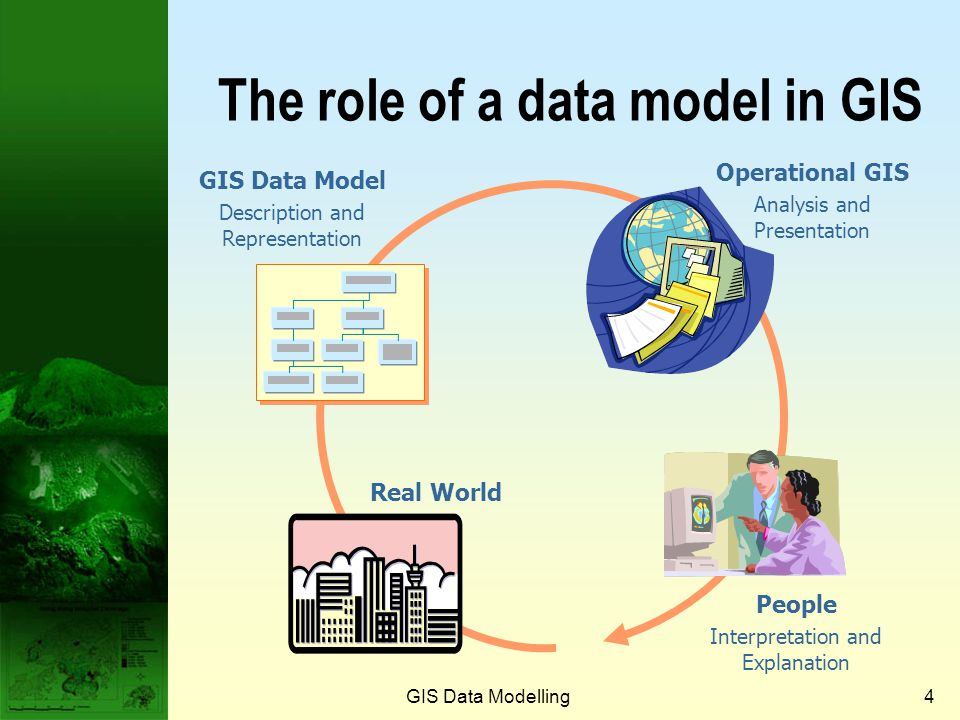 GIS Data Modelling3 What is a data model?  The heart of any GIS is the data model.  A data model is a set of constructions for describing and repres