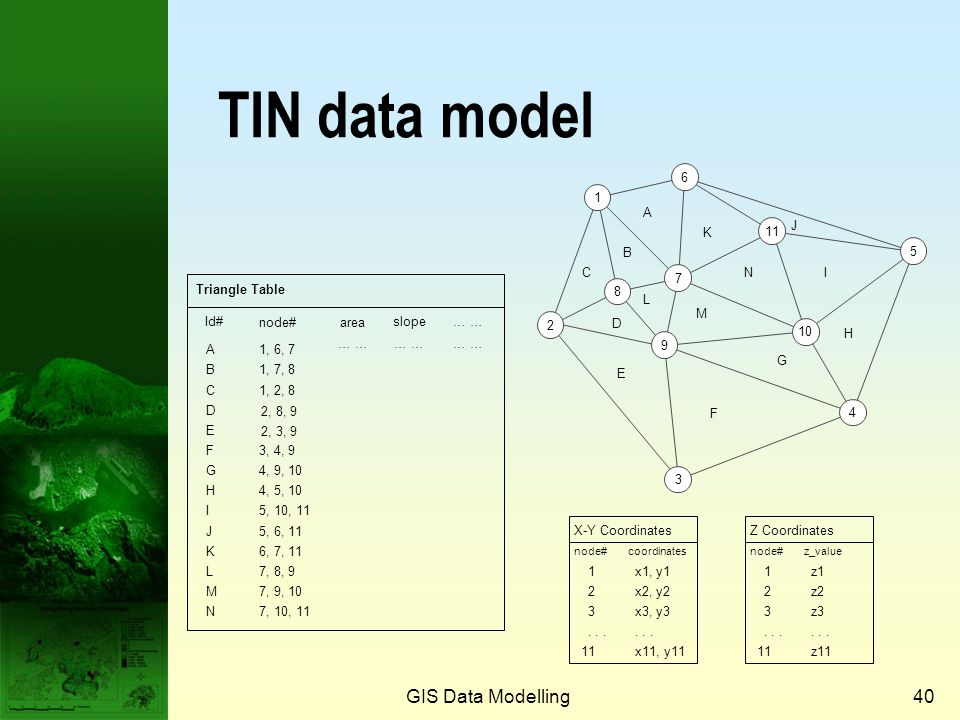 GIS Data Modelling39 Network data model