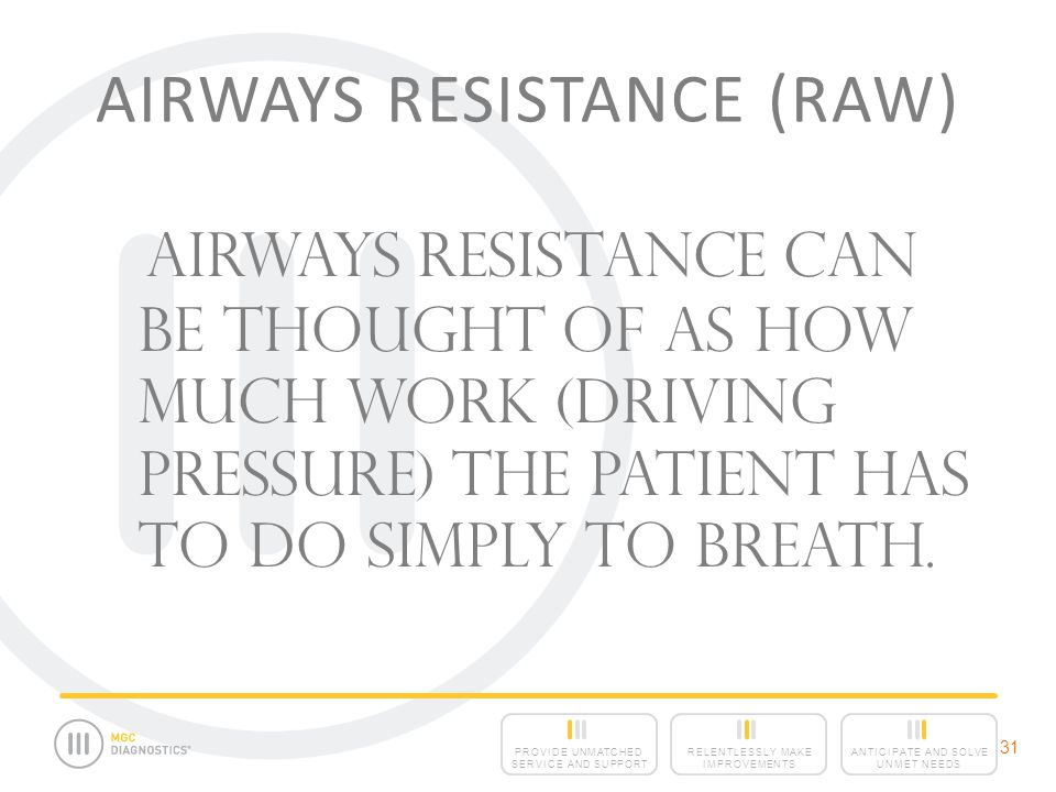 ANTICIPATE AND SOLVE UNMET NEEDS RELENTLESSLY MAKE IMPROVEMENTS PROVIDE UNMATCHED SERVICE AND SUPPORT 31 AIRWAYS RESISTANCE (RAW) Airways Resistance can be thought of as how much work (driving pressure) the patient has to do simply to breath.
