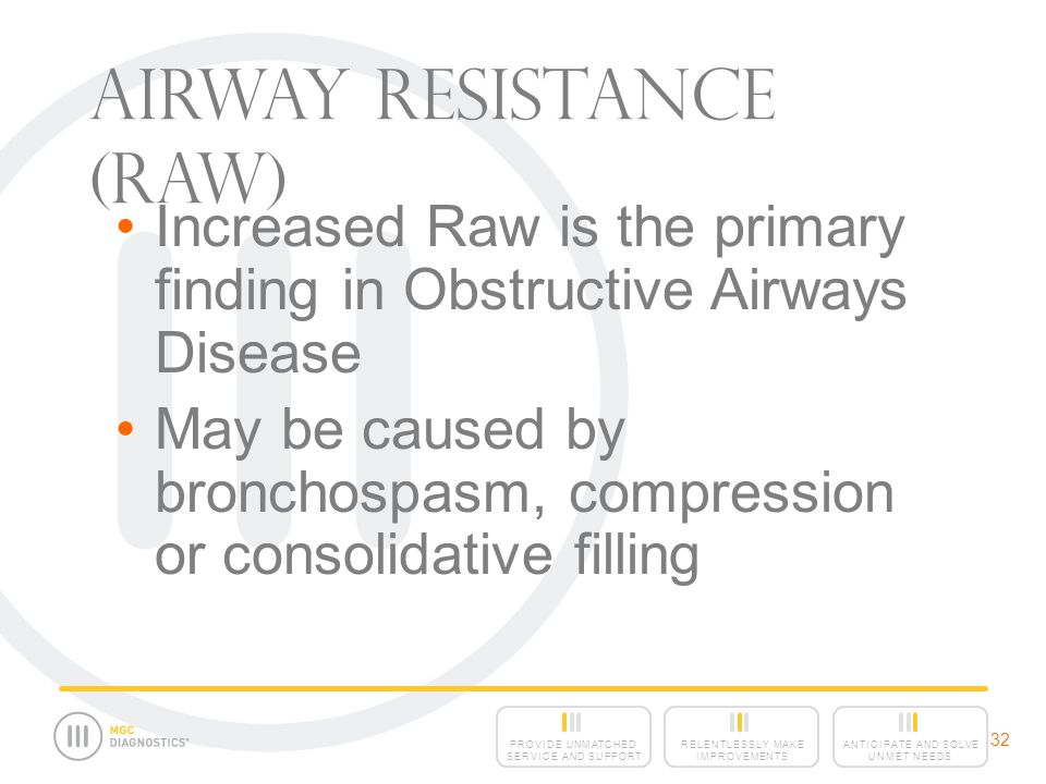 ANTICIPATE AND SOLVE UNMET NEEDS RELENTLESSLY MAKE IMPROVEMENTS PROVIDE UNMATCHED SERVICE AND SUPPORT 32 Increased Raw is the primary finding in Obstructive Airways Disease May be caused by bronchospasm, compression or consolidative filling Airway Resistance (Raw)