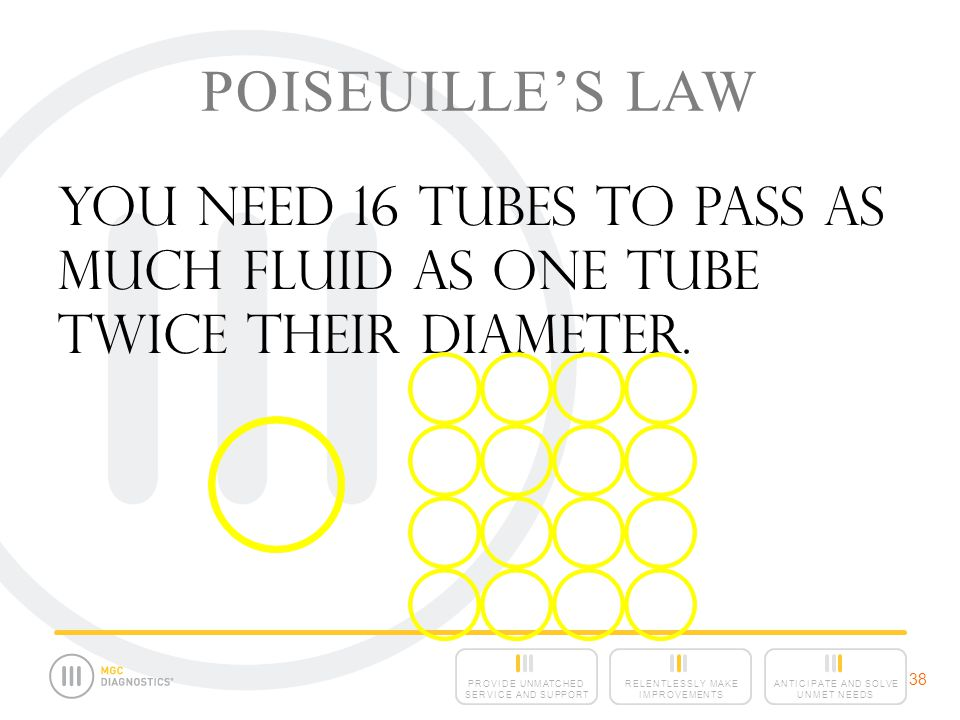 ANTICIPATE AND SOLVE UNMET NEEDS RELENTLESSLY MAKE IMPROVEMENTS PROVIDE UNMATCHED SERVICE AND SUPPORT 38 POISEUILLE'S LAW You need 16 tubes to pass as much fluid as one tube twice their diameter.
