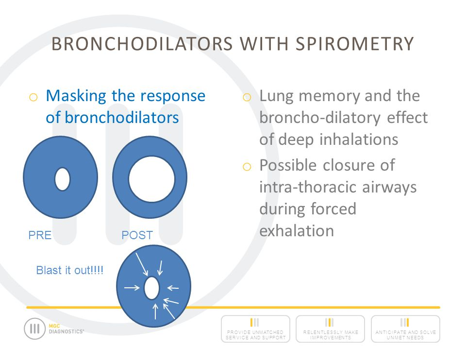 ANTICIPATE AND SOLVE UNMET NEEDS RELENTLESSLY MAKE IMPROVEMENTS PROVIDE UNMATCHED SERVICE AND SUPPORT BRONCHODILATORS WITH SPIROMETRY o Masking the response of bronchodilators o Lung memory and the broncho-dilatory effect of deep inhalations o Possible closure of intra-thoracic airways during forced exhalation Blast it out!!!.