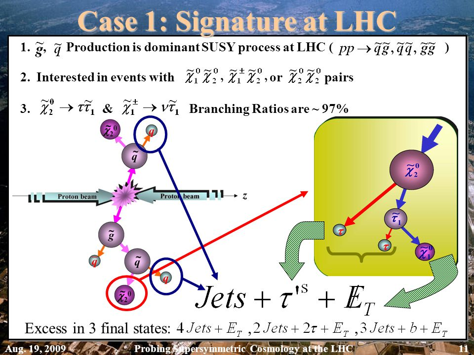 1., Production is dominant SUSY process at LHC ( ) 2. Interested in events with or pairs 3. & Branching Ratios are ~ 97% Case 1: Signature at LHC Exce