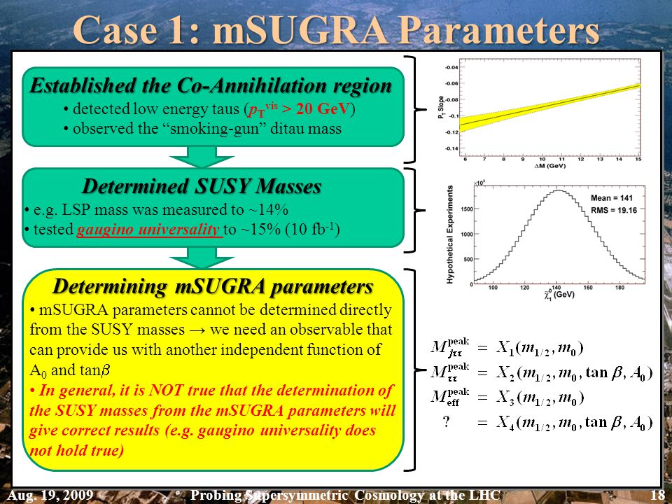 Case 1: mSUGRA Parameters Established the Co-Annihilation region detected low energy taus (p T vis > 20 GeV) observed the smoking-gun ditau mass Determined SUSY Masses e.g.