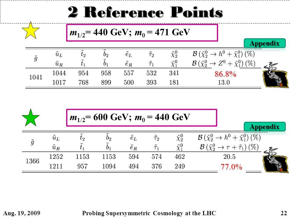 m 1/2 = 440 GeV; m 0 = 471 GeV m 1/2 = 600 GeV; m 0 = 440 GeV 86.8% 77.0% 2 Reference Points Aug.