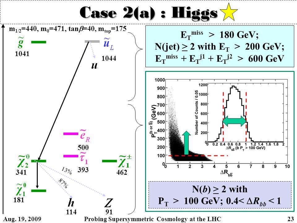 Case 2(a) : Higgs m 1/2 =440, m 0 =471, tan  =40, m top =175 87% 1041 1044 500 393 181 341 114 462 13% 91 N(b) > 2 with P T > 100 GeV; 0.4<  R bb < 1 E T miss > 180 GeV; N(jet) > 2 with E T > 200 GeV; E T miss + E T j1 + E T j2 > 600 GeV Aug.
