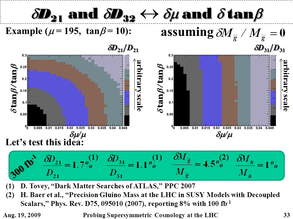  D 21 and  D 32  and  tan   D 21 and  D 32   and  tan   D 21 / D 21  D 31 / D 31  tan  / tan   /  assuming Example (  = 195, tan  = 10): (1)D.