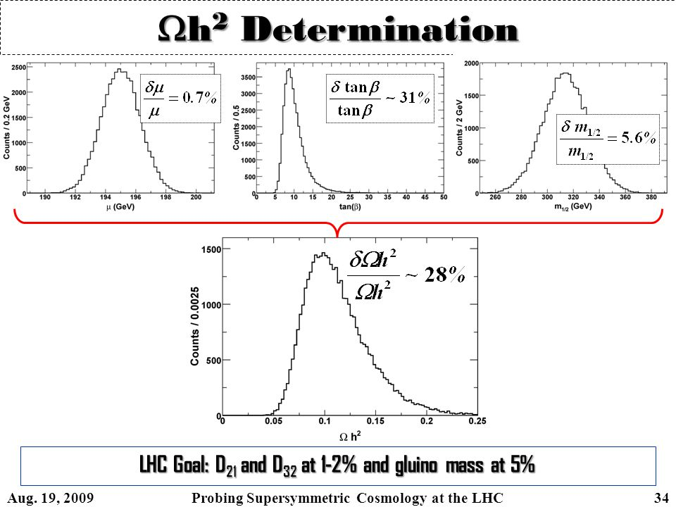 h 2 Determination LHC Goal: D 21 and D 32 at 1-2% and gluino mass at 5% Aug. 19, 2009 Probing Supersymmetric Cosmology at the LHC 34