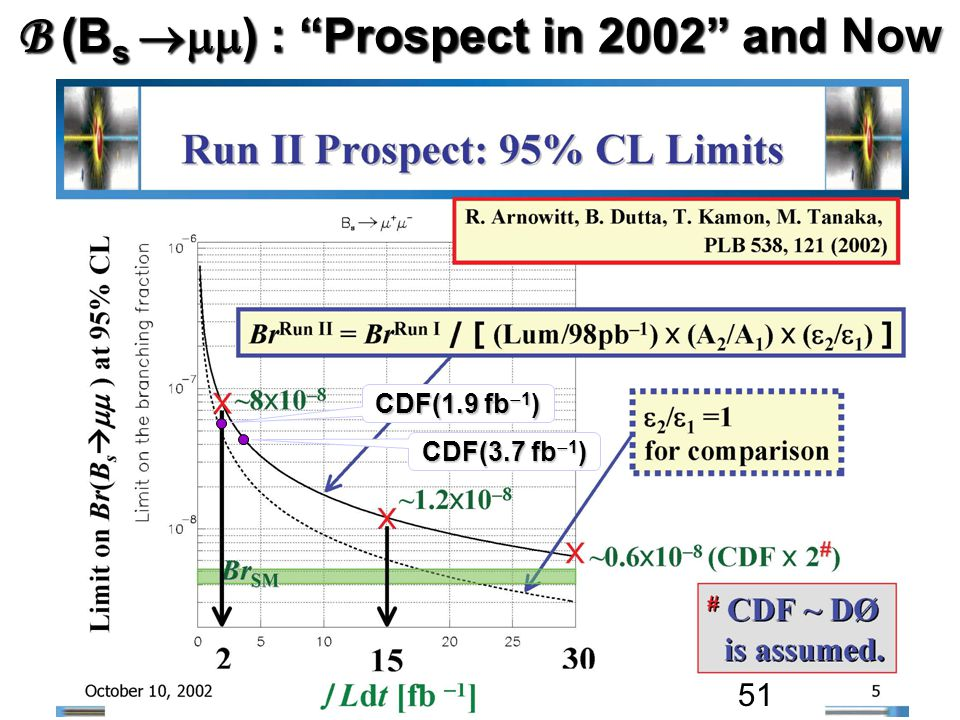 B (B s  ) : Prospect in 2002 and Now CDF(3.7 fb  1 ) CDF(1.9 fb  1 ) 51