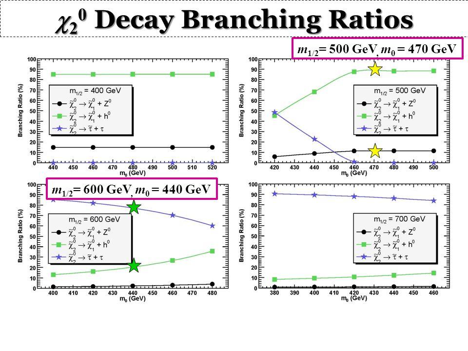  2 0 DecayBranching Ratios  2 0 Decay Branching Ratios m 1/2 = 500 GeV, m 0 = 470 GeV m 1/2 = 600 GeV, m 0 = 440 GeV