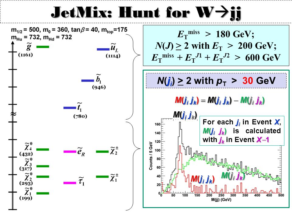 JetMix: Hunt for W  jj j i N(j i ) > 2 with p T > 30 GeV E T miss > 180 GeV; N(J) > 2 with E T > 200 GeV; E T miss + E T J1 + E T J2 > 600 GeV j i X M(j i j k ) j k X  1 For each j i in Event X, M(j i j k ) is calculated with j k in Event X  1 M(j i j k ) M(j i j k )  M(j i j k )  M(j i j k ) M(j i j k )