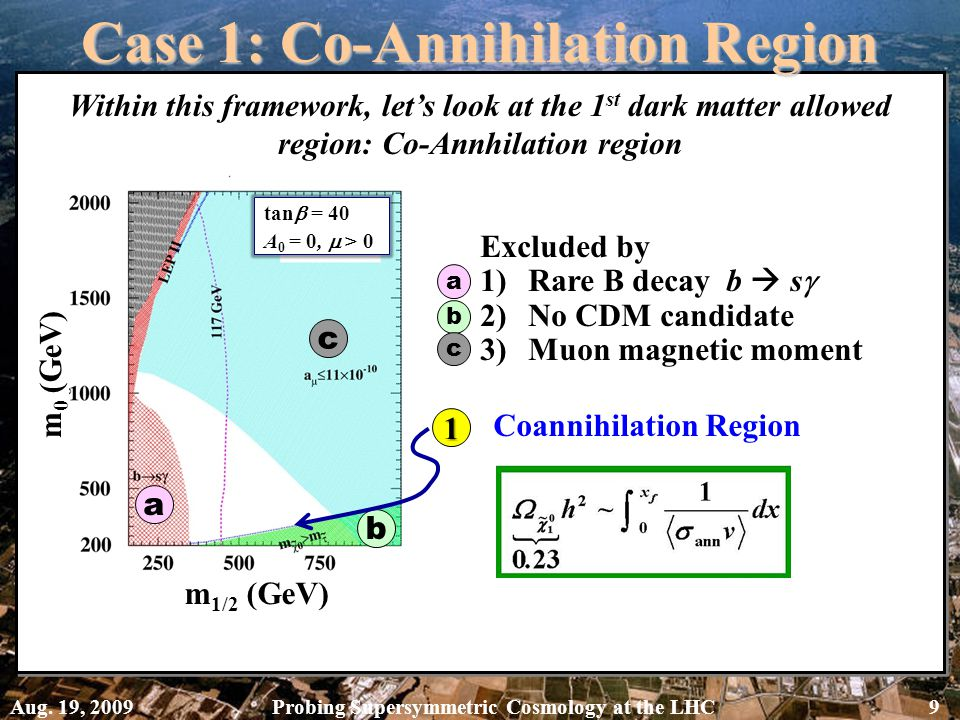 Case 1: Co-Annihilation Region Within this framework, let's look at the 1 st dark matter allowed region: Co-Annhilation region tan  = 40 A 0 = 0,  > 0 a b c m 0 (GeV) m 1/2 (GeV) Coannihilation Region 1 Excluded by 1)Rare B decay b  s  2)No CDM candidate 3)Muon magnetic moment a b c Aug.