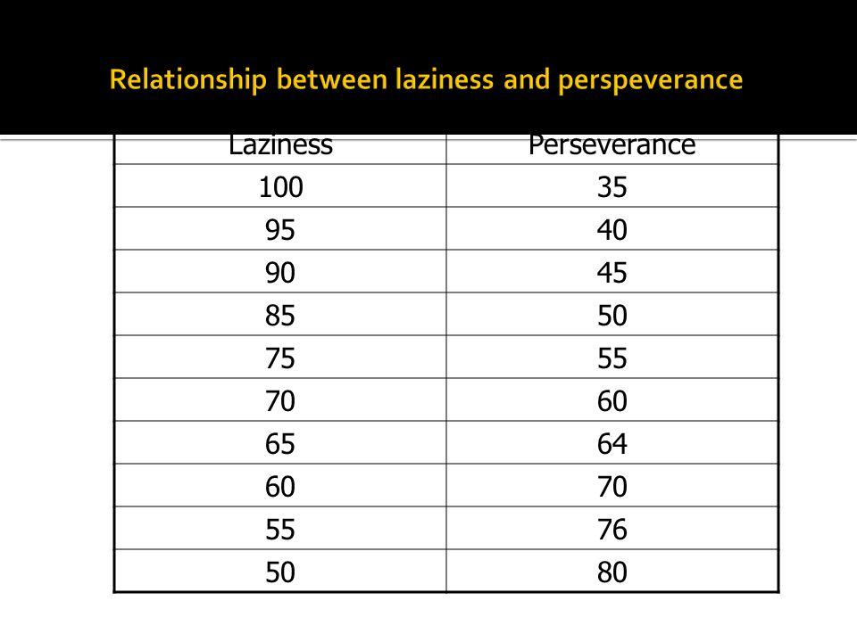 LazinessPerseverance 10035 9540 9045 8550 7555 7060 6564 6070 5576 5080