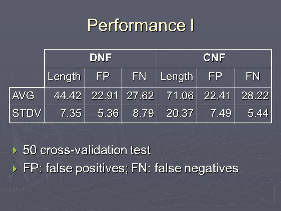 Performance I DNFCNF LengthFPFNLengthFPFN AVG44.4222.9127.6271.0622.4128.22 STDV7.355.368.7920.377.495.44  50 cross-validation test  FP: false positives; FN: false negatives