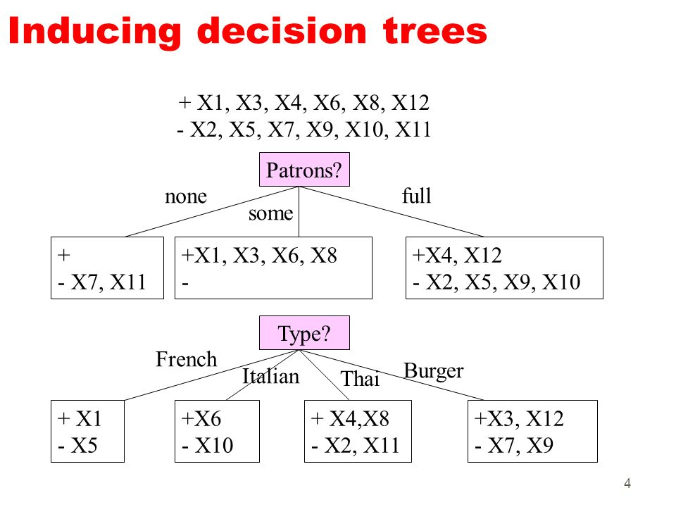 4 Inducing decision trees Patrons? + - X7, X11 none some full + X1, X3, X4, X6, X8, X12 - X2, X5, X7, X9, X10, X11 +X1, X3, X6, X8 - +X4, X12 - X2, X5