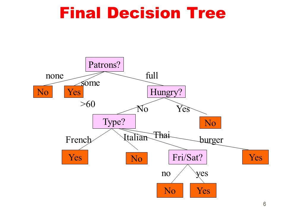 6 Final Decision Tree Patrons? NoYesHungry? Type? Fri/Sat? No Yes No none some full >60 NoYes French Italian noyes Thai burger