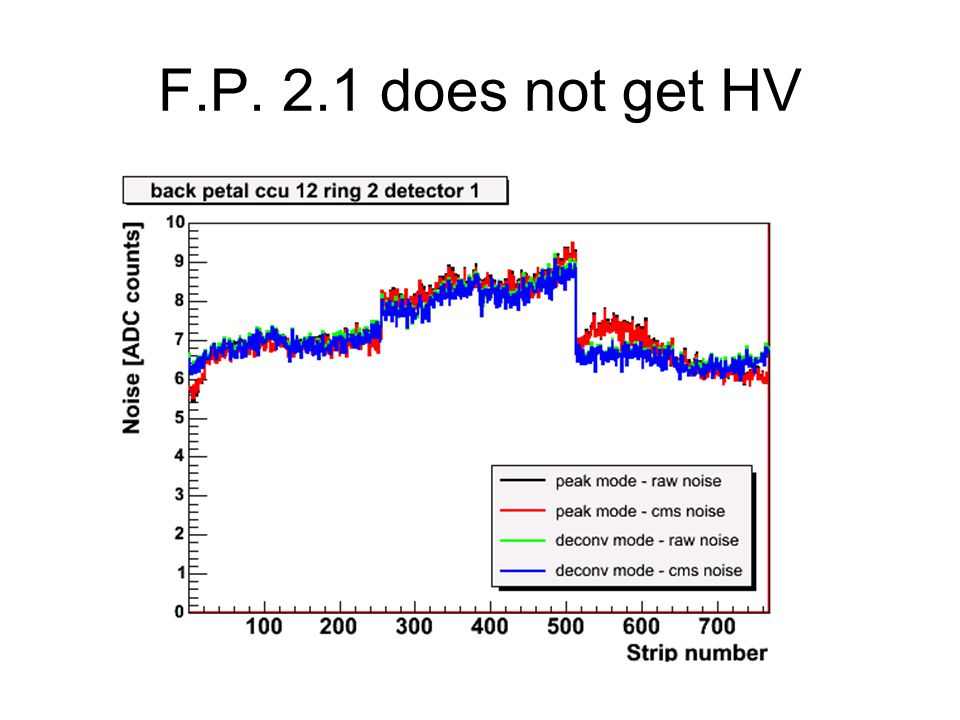 F.P. 2.1 does not get HV