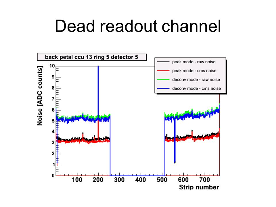 Dead readout channel