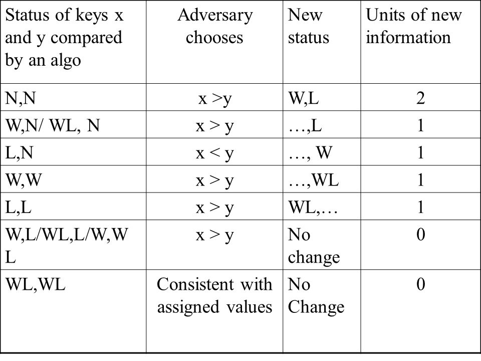 Status of keys x and y compared by an algo Adversary chooses New status Units of new information N,Nx >yW,L2 W,N/ WL, Nx > y…,L1 L,Nx < y…, W1 W,Wx > y…,WL1 L,Lx > yWL,…1 W,L/WL,L/W,W L x > yNo change 0 WL,WLConsistent with assigned values No Change 0
