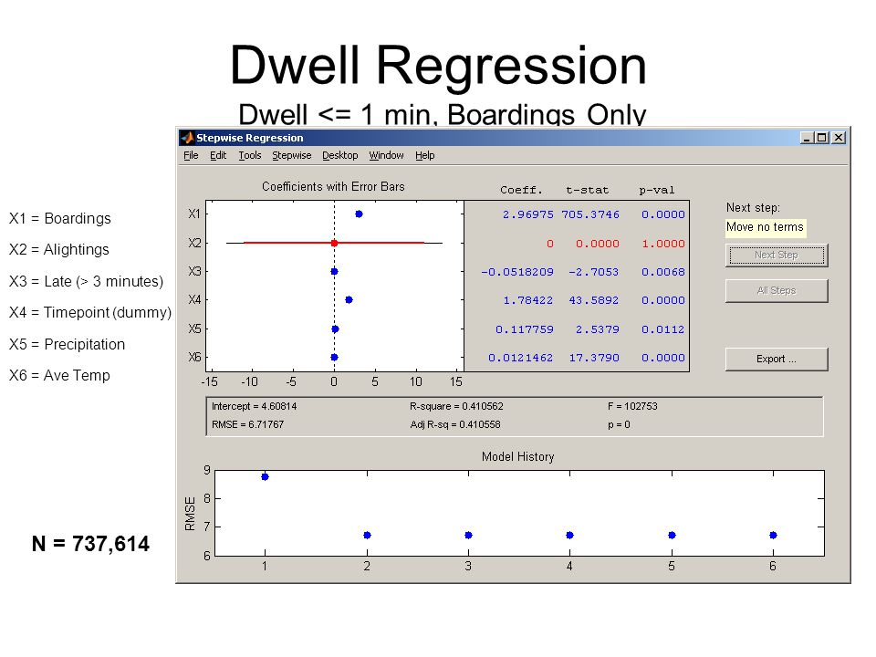 Dwell Regression Dwell <= 1 min, Boardings Only X1 = Boardings X2 = Alightings X3 = Late (> 3 minutes) X4 = Timepoint (dummy) X5 = Precipitation X6 = Ave Temp N = 737,614
