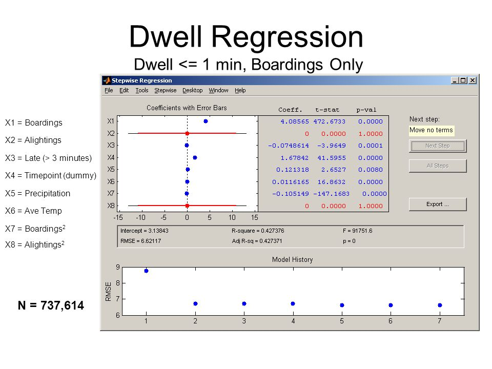 Dwell Regression Dwell <= 1 min, Boardings Only X1 = Boardings X2 = Alightings X3 = Late (> 3 minutes) X4 = Timepoint (dummy) X5 = Precipitation X6 = Ave Temp X7 = Boardings 2 X8 = Alightings 2 N = 737,614