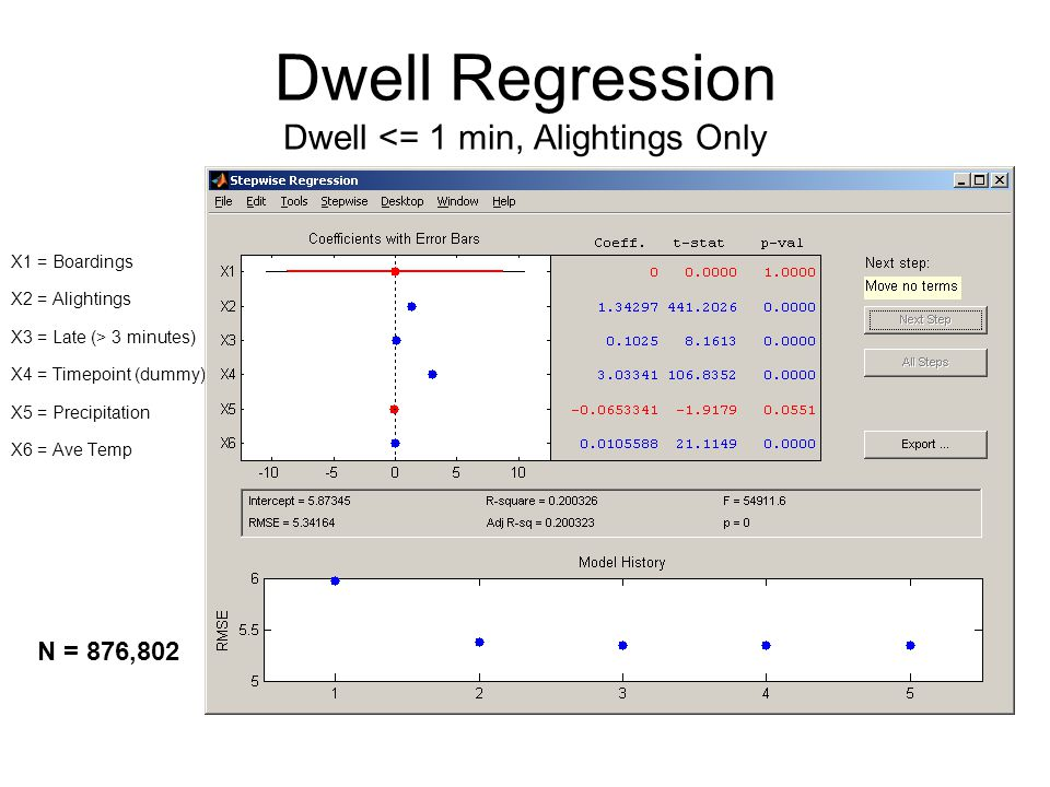 Dwell Regression Dwell <= 1 min, Alightings Only X1 = Boardings X2 = Alightings X3 = Late (> 3 minutes) X4 = Timepoint (dummy) X5 = Precipitation X6 = Ave Temp N = 876,802