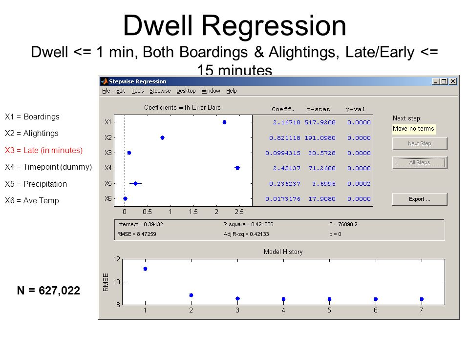 Dwell Regression Dwell <= 1 min, Both Boardings & Alightings, Late/Early <= 15 minutes X1 = Boardings X2 = Alightings X3 = Late (in minutes) X4 = Timepoint (dummy) X5 = Precipitation X6 = Ave Temp N = 627,022