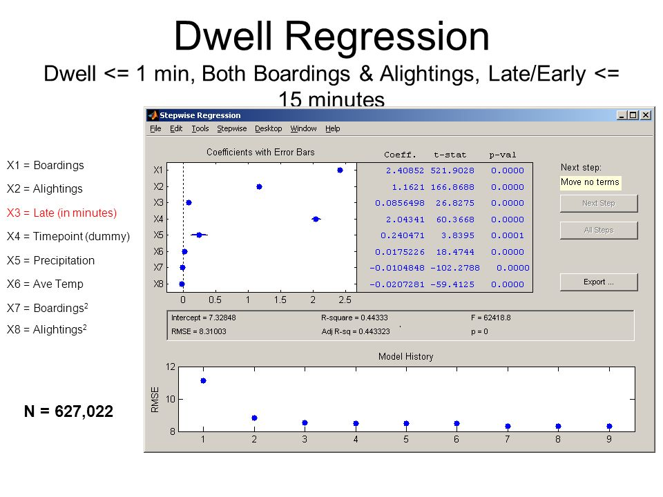 Dwell Regression Dwell <= 1 min, Both Boardings & Alightings, Late/Early <= 15 minutes X1 = Boardings X2 = Alightings X3 = Late (in minutes) X4 = Timepoint (dummy) X5 = Precipitation X6 = Ave Temp X7 = Boardings 2 X8 = Alightings 2 N = 627,022