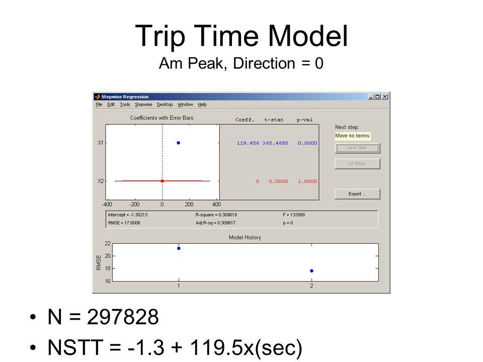 N = 297828 NSTT = -1.3 + 119.5x(sec)