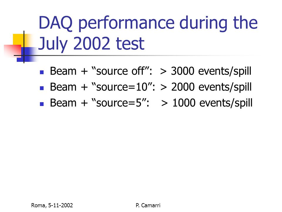 """Roma, 5-11-2002P. Camarri DAQ performance during the July 2002 test Beam + """"source off"""": > 3000 events/spill Beam + """"source=10"""": > 2000 events/spill B"""