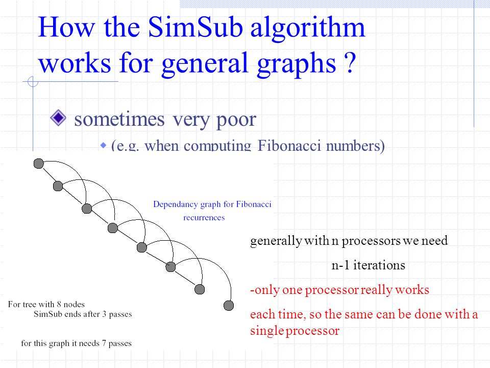SimSub will terminate after O(log (tree-size(graph)) iterations for the dependency graph of Fibonacci numbers tree-size (number of paths) is exponential.