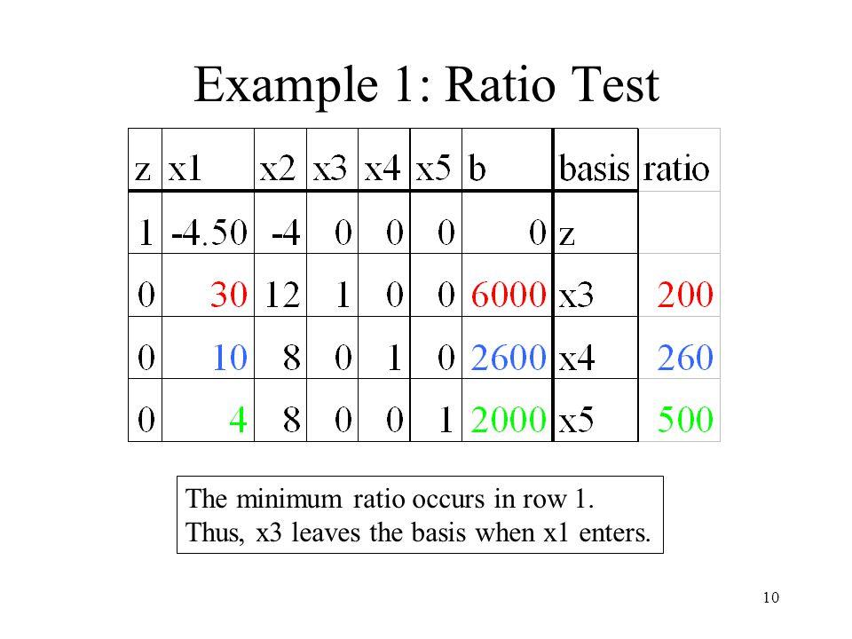 10 Example 1: Ratio Test The minimum ratio occurs in row 1.
