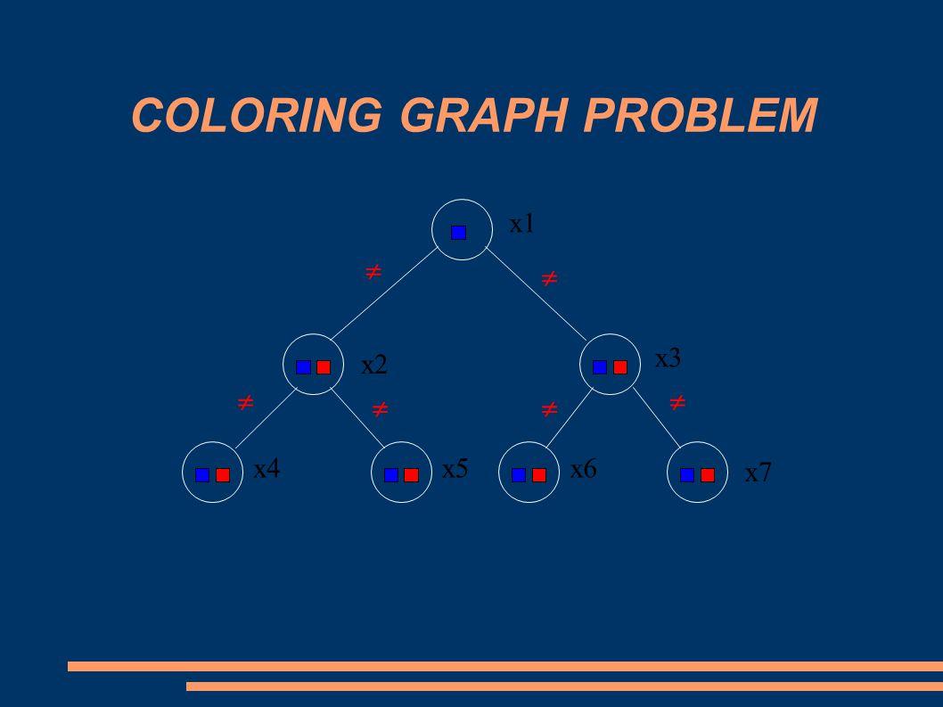 COLORING GRAPH PROBLEM x1 x2 x6x4x5 x3 x7      