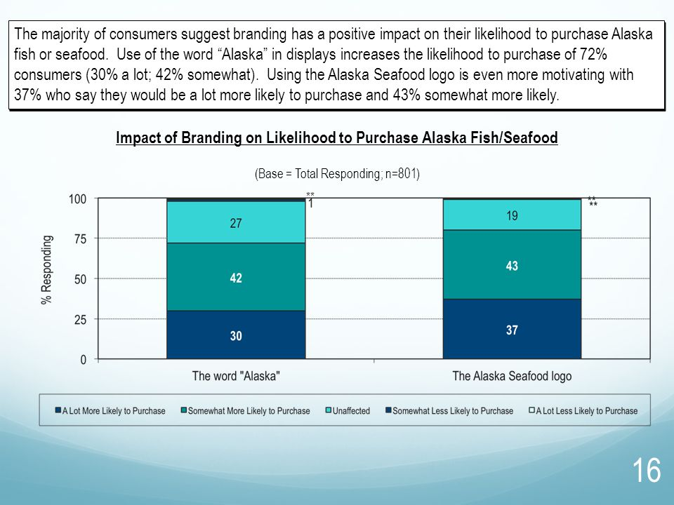 "The majority of consumers suggest branding has a positive impact on their likelihood to purchase Alaska fish or seafood. Use of the word ""Alaska"" in d"