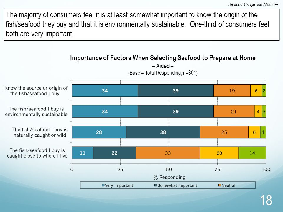 18 Seafood Usage and Attitudes The majority of consumers feel it is at least somewhat important to know the origin of the fish/seafood they buy and th