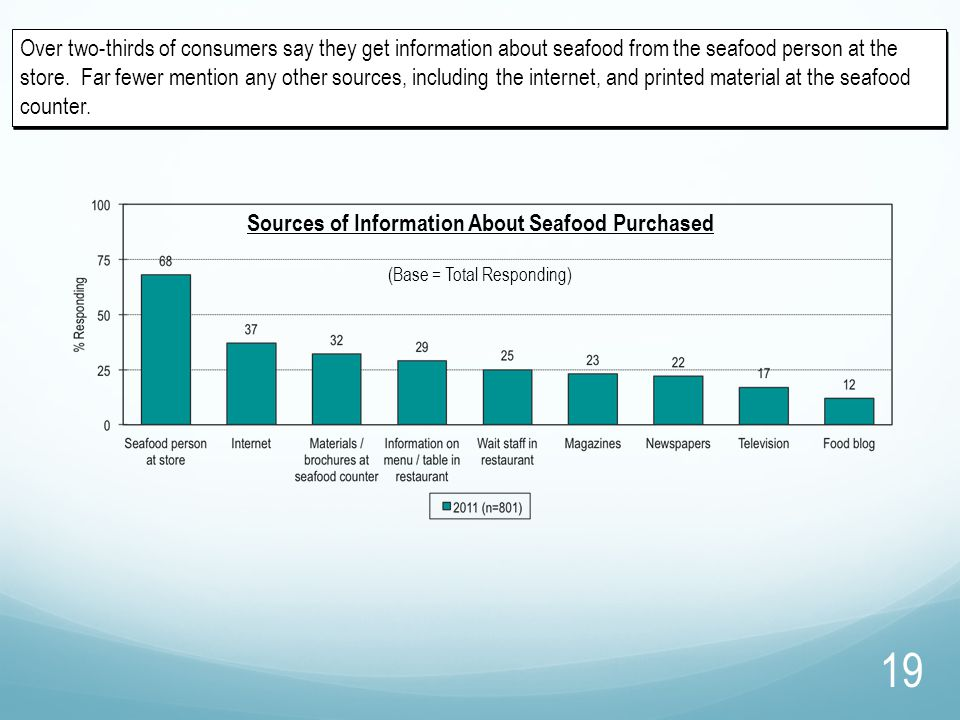 Over two-thirds of consumers say they get information about seafood from the seafood person at the store. Far fewer mention any other sources, includi