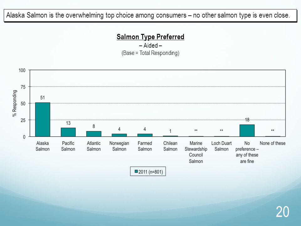 Alaska Salmon is the overwhelming top choice among consumers – no other salmon type is even close. Salmon Type Preferred – Aided – (Base = Total Respo