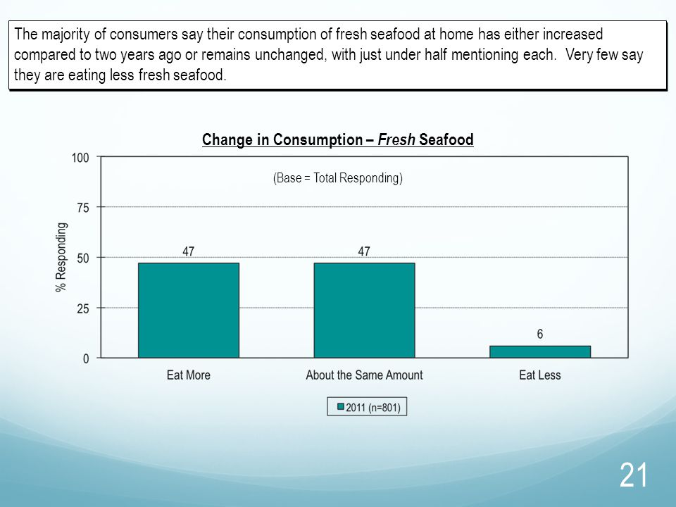 The majority of consumers say their consumption of fresh seafood at home has either increased compared to two years ago or remains unchanged, with jus